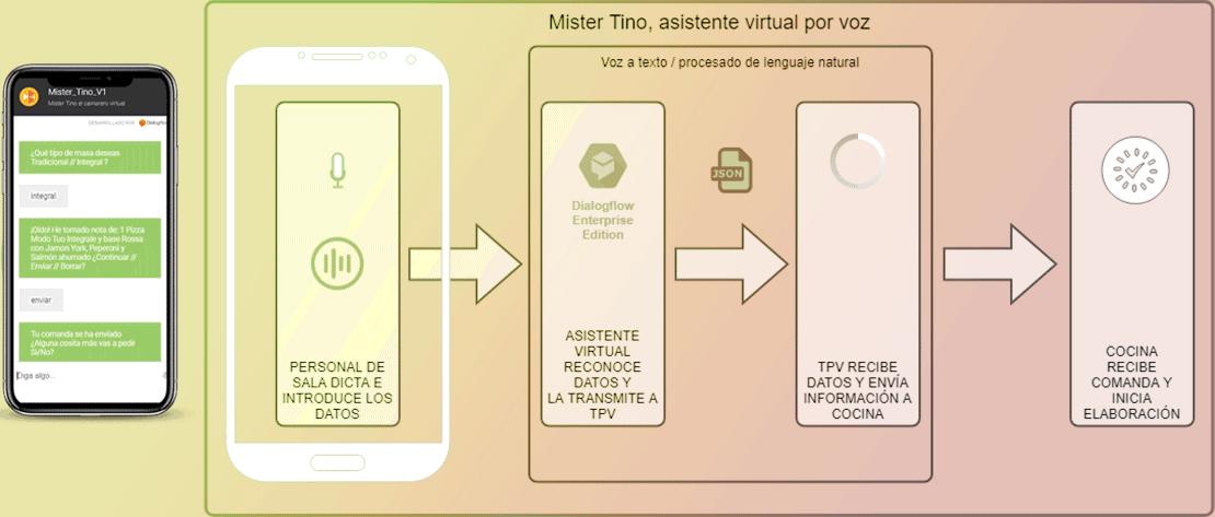 Como funciona la API de Mister Tino