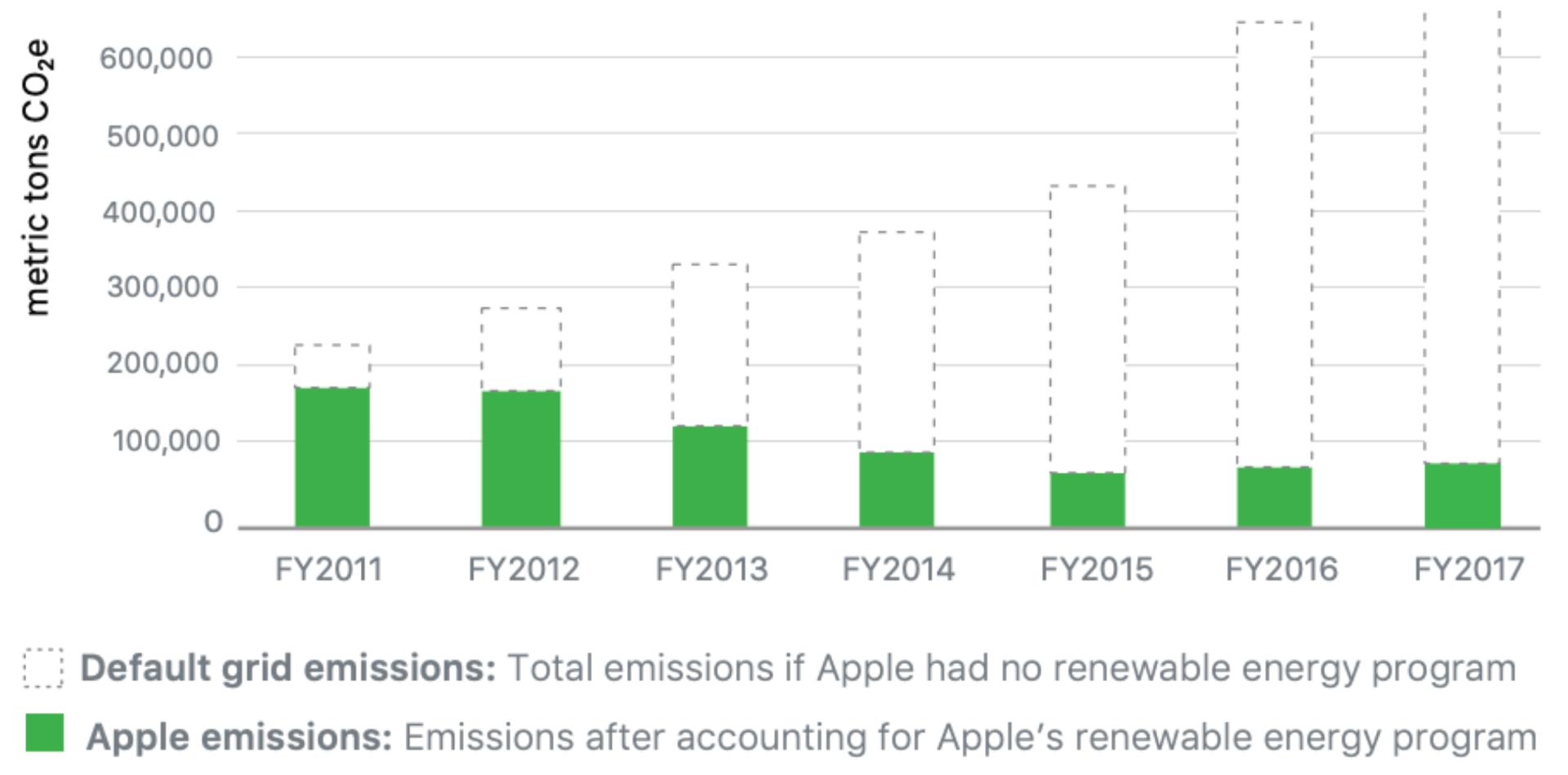 Environmental Management Accounting EMA monetary physical units MEMA PEMA carbon emission reductions chart