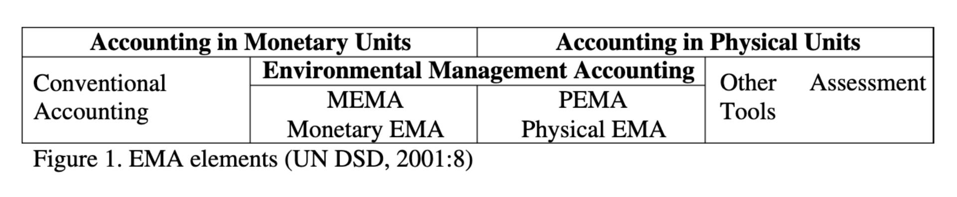 Environmental Management Accounting EMA monetary physical units MEMA PEMA conventional accounting