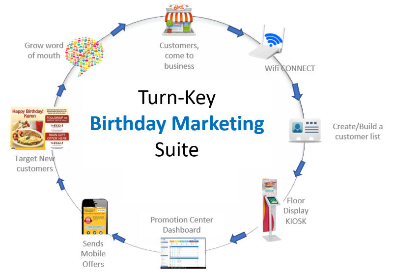 Birthday Marketing Suite helps your restaurant get more butts in the seats.