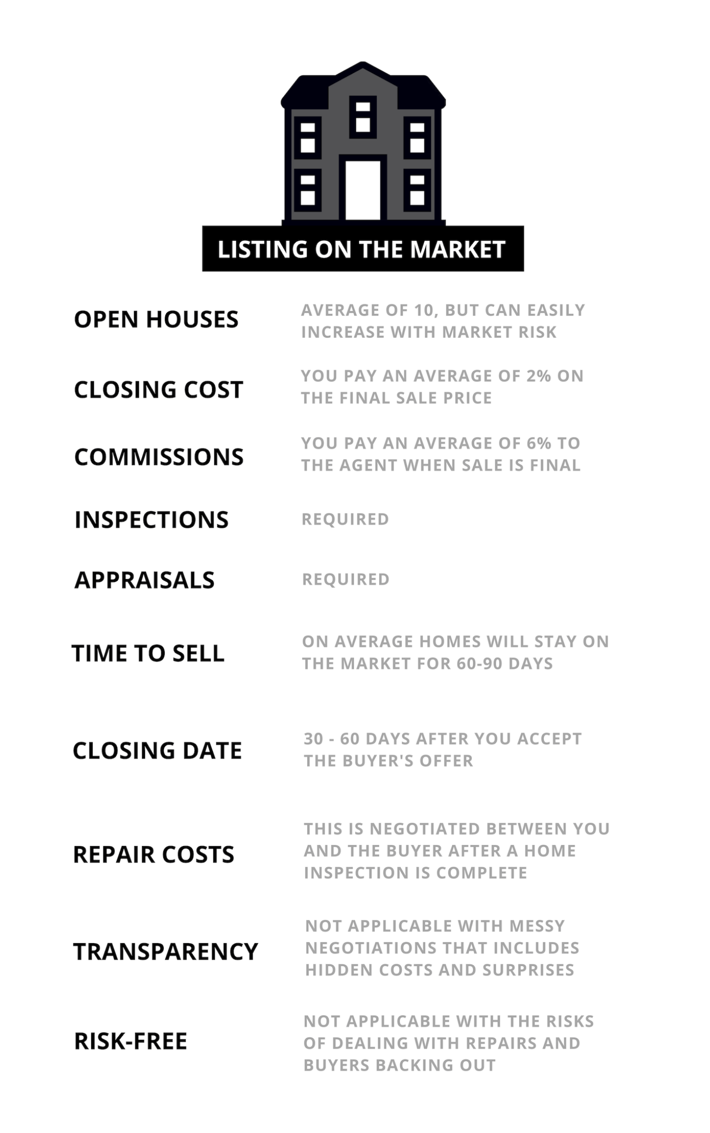 Properters.com - The disadvantages of selling your home on the market.